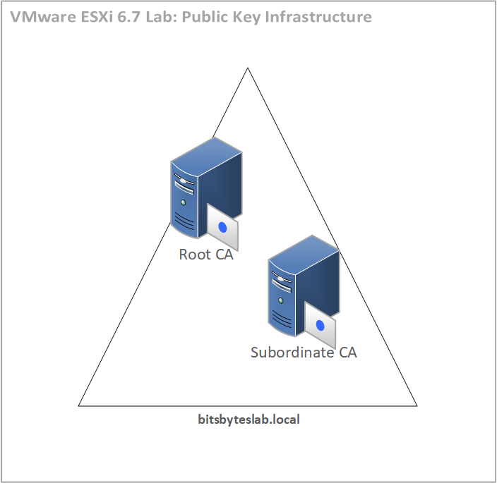Public Key Infrastructure diagram.